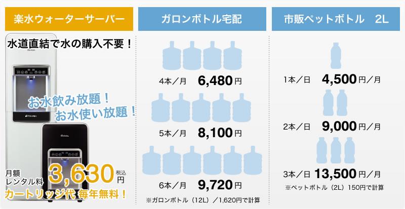 ガロンボトル宅配や市販のペットボトルとのコスト比較
